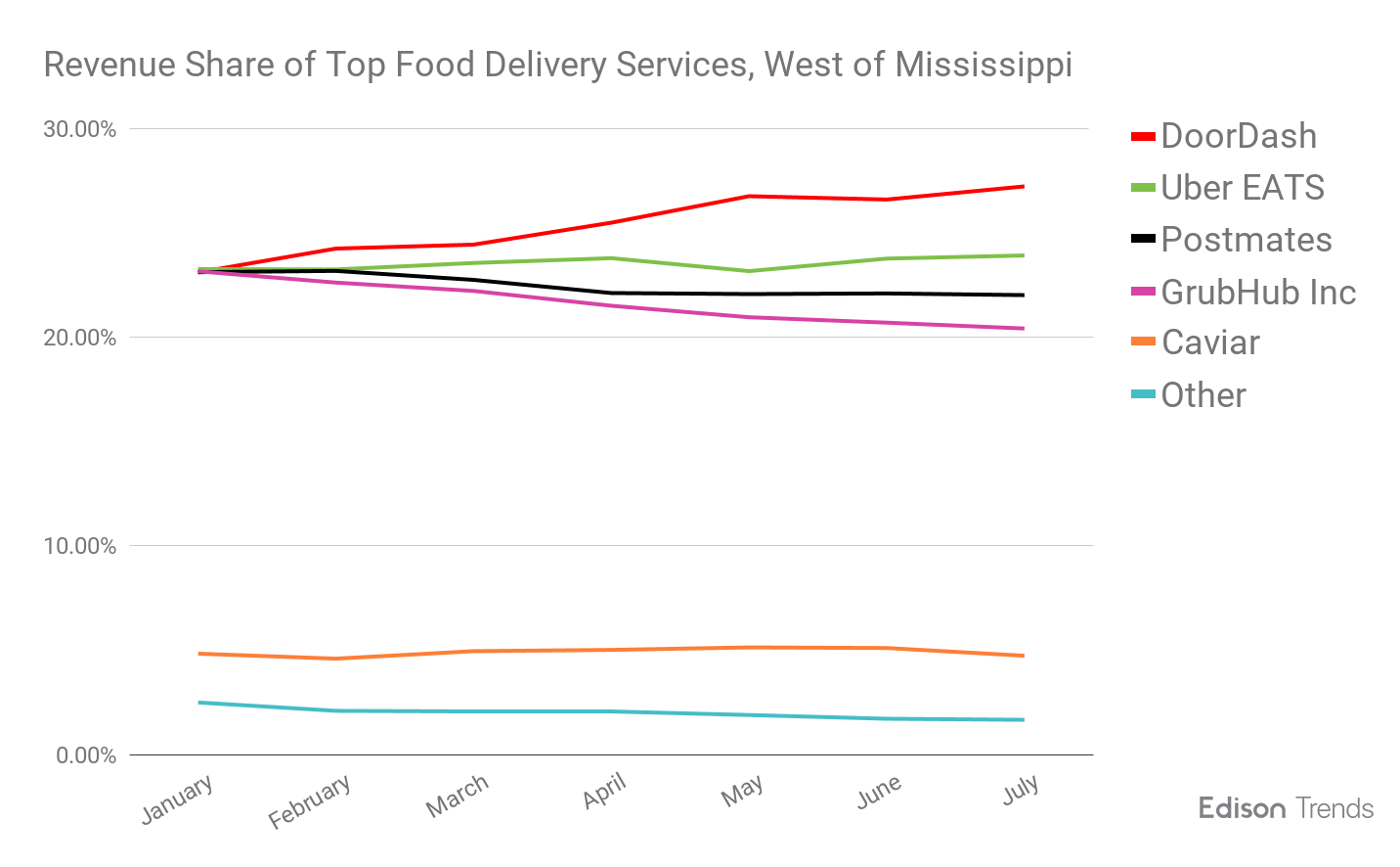 Food Delivery | Research | Edison Trends