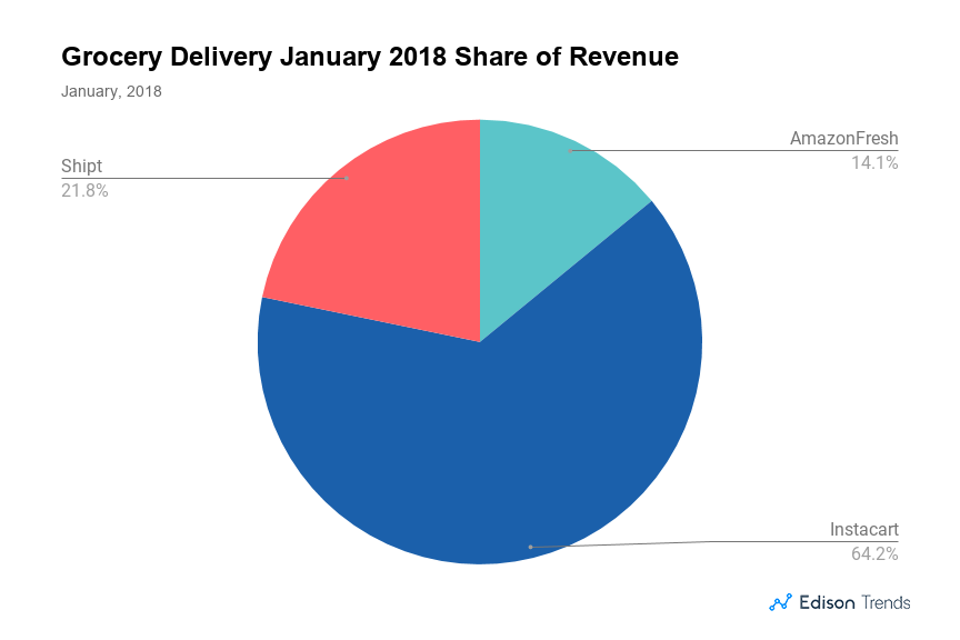 In Grocery Delivery Apps Market, Instacart Continues to Experience