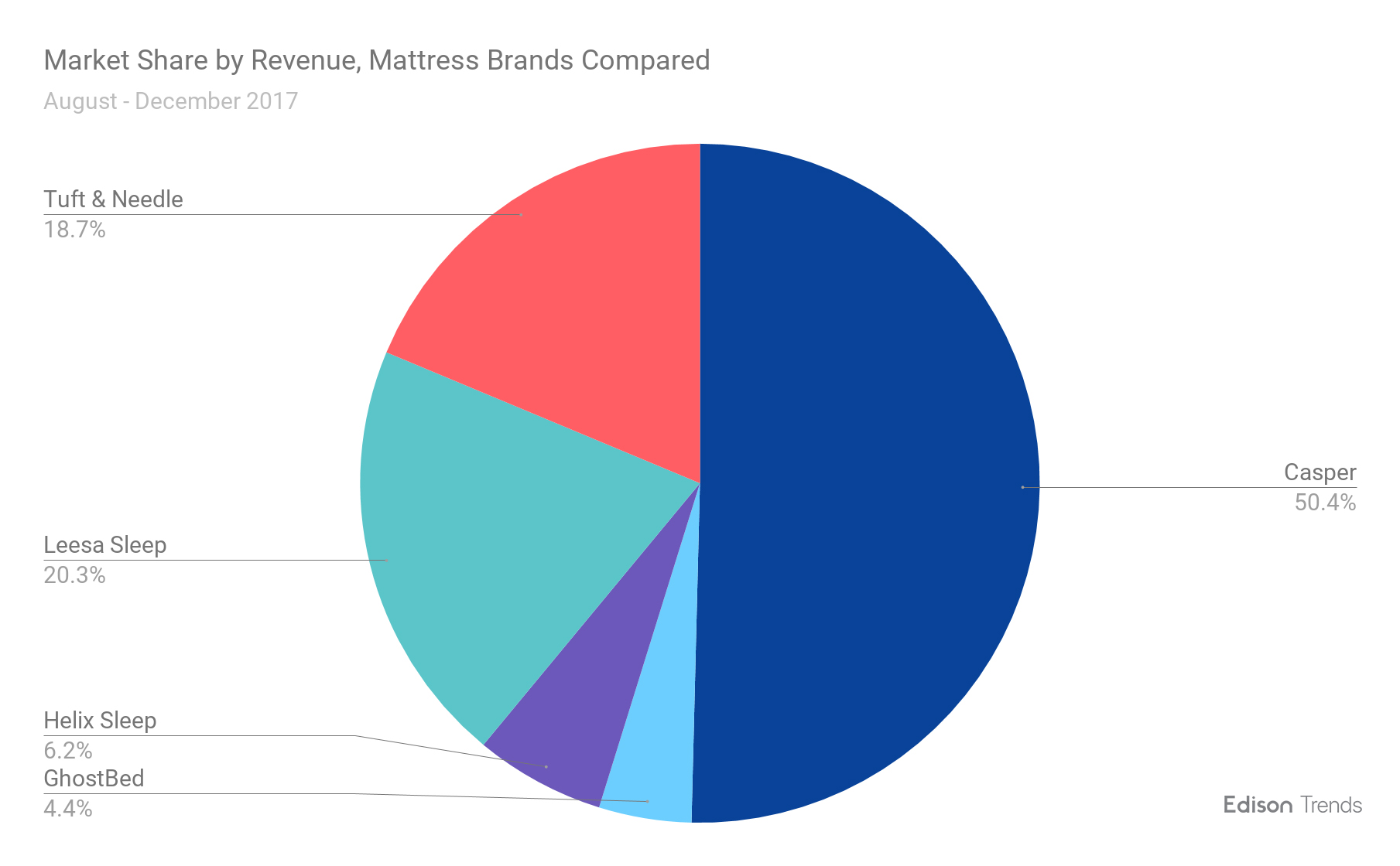 Mattress Sales on Memorial Day 2018 | Research | Edison Trends