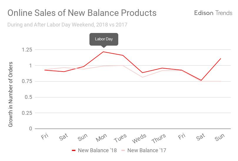 Small Sales Uptick for New Balance Amid Labor Day Calls to #BoycottNike