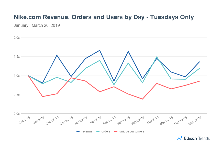 new products 22b60 056ba Nike Online Sales Revenue Up 14% on Air Max Day 2019, Orders ...