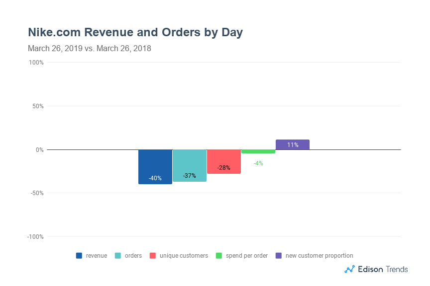 new products e250f 23462 Nike Online Sales Revenue Up 14% on Air Max Day 2019, Orders ...