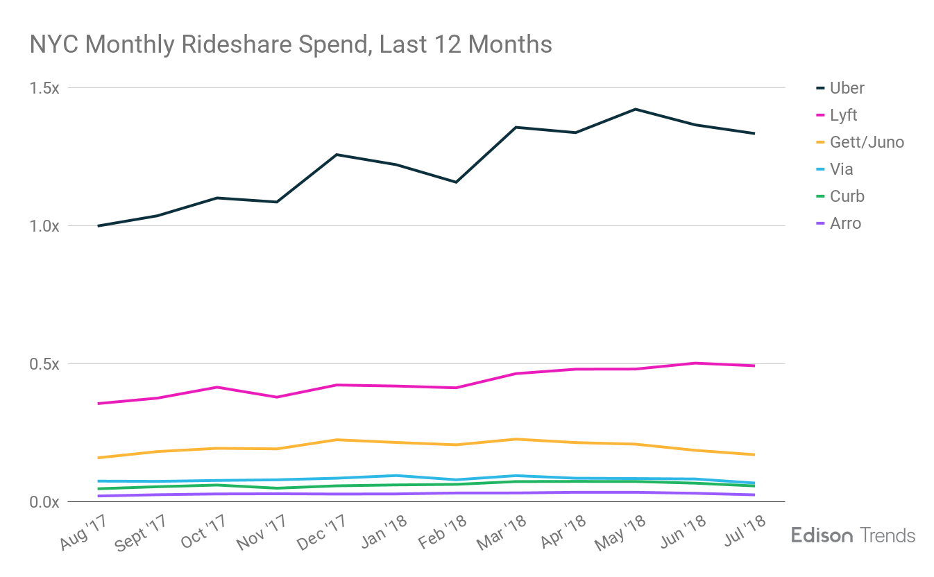 Rideshare | Research | Edison Trends